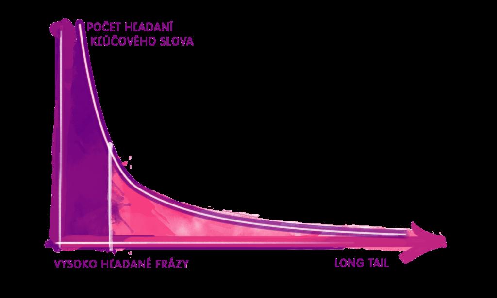 Long tail graf